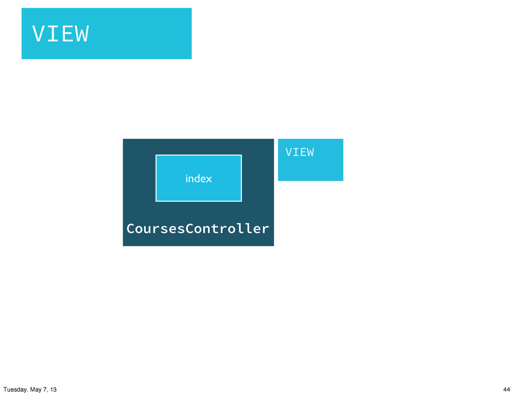CoursesController index VIEW VIEW 44 Tuesday, M...