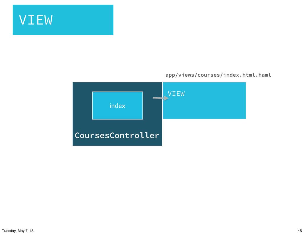 CoursesController index VIEW app/views/courses/...