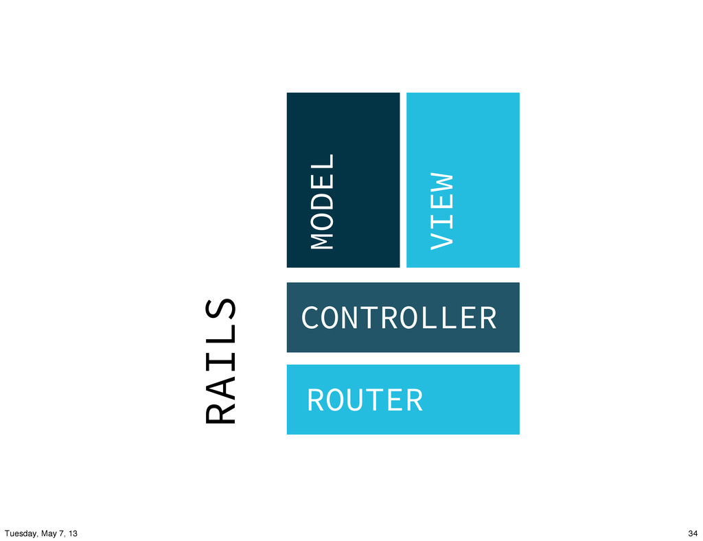 ROUTER CONTROLLER MODEL VIEW RAILS 34 Tuesday, ...