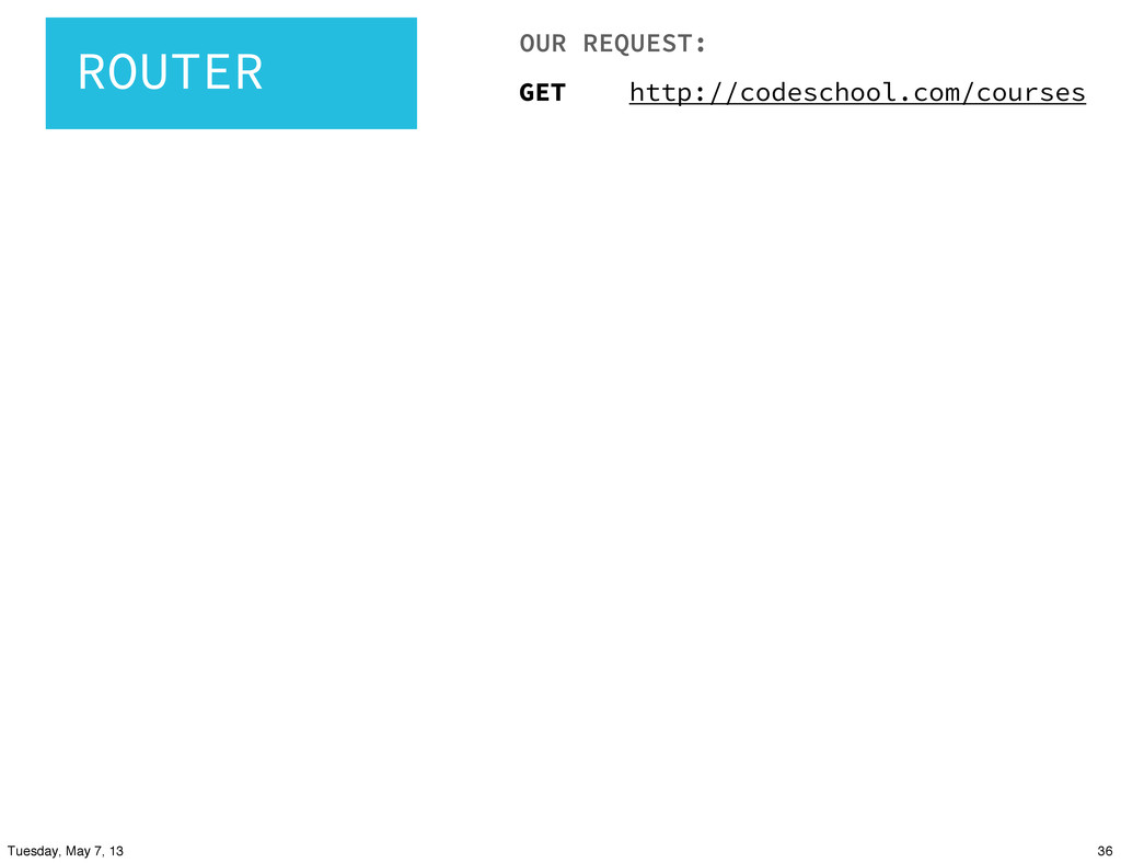 ROUTER GET http://codeschool.com/courses OUR RE...