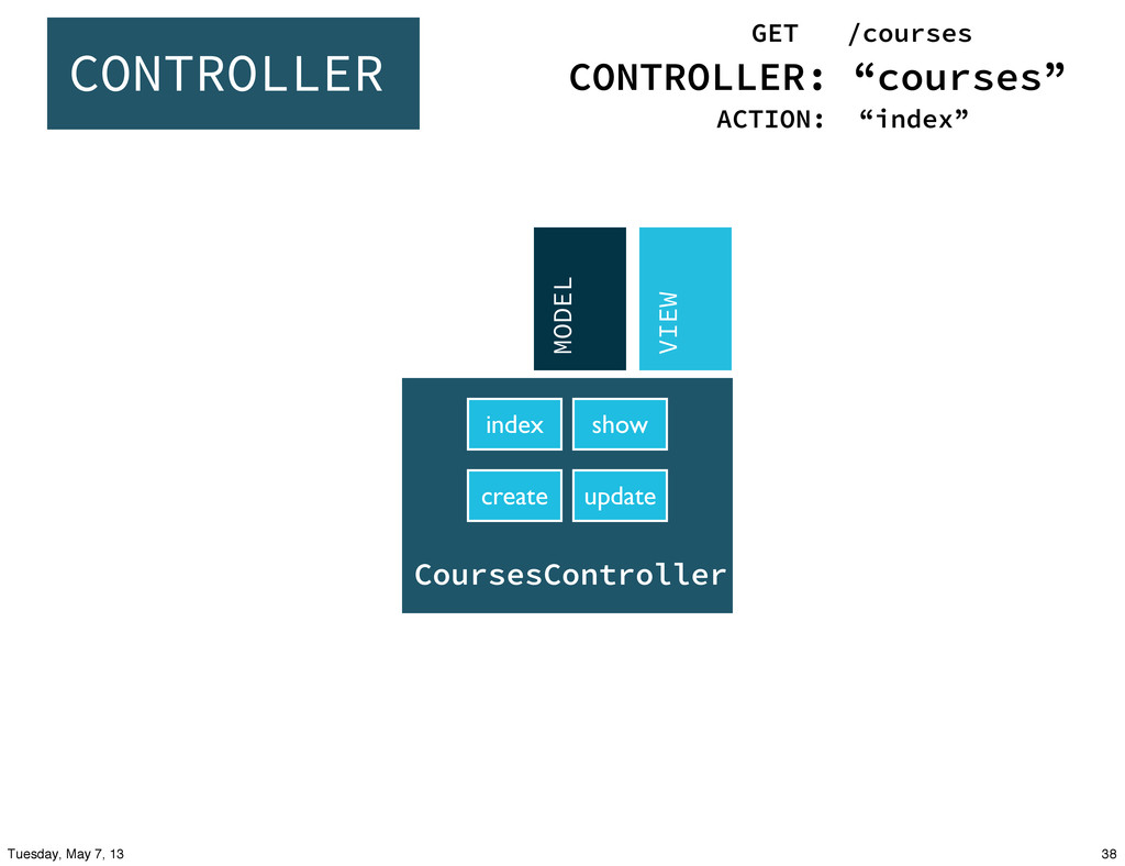 create show index update MODEL VIEW CONTROLLER:...