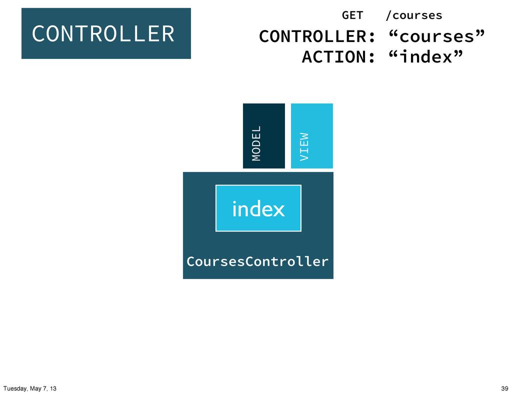 create show update CoursesController index MODE...