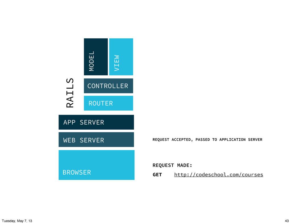 BROWSER WEB SERVER APP SERVER ROUTER CONTROLLER...