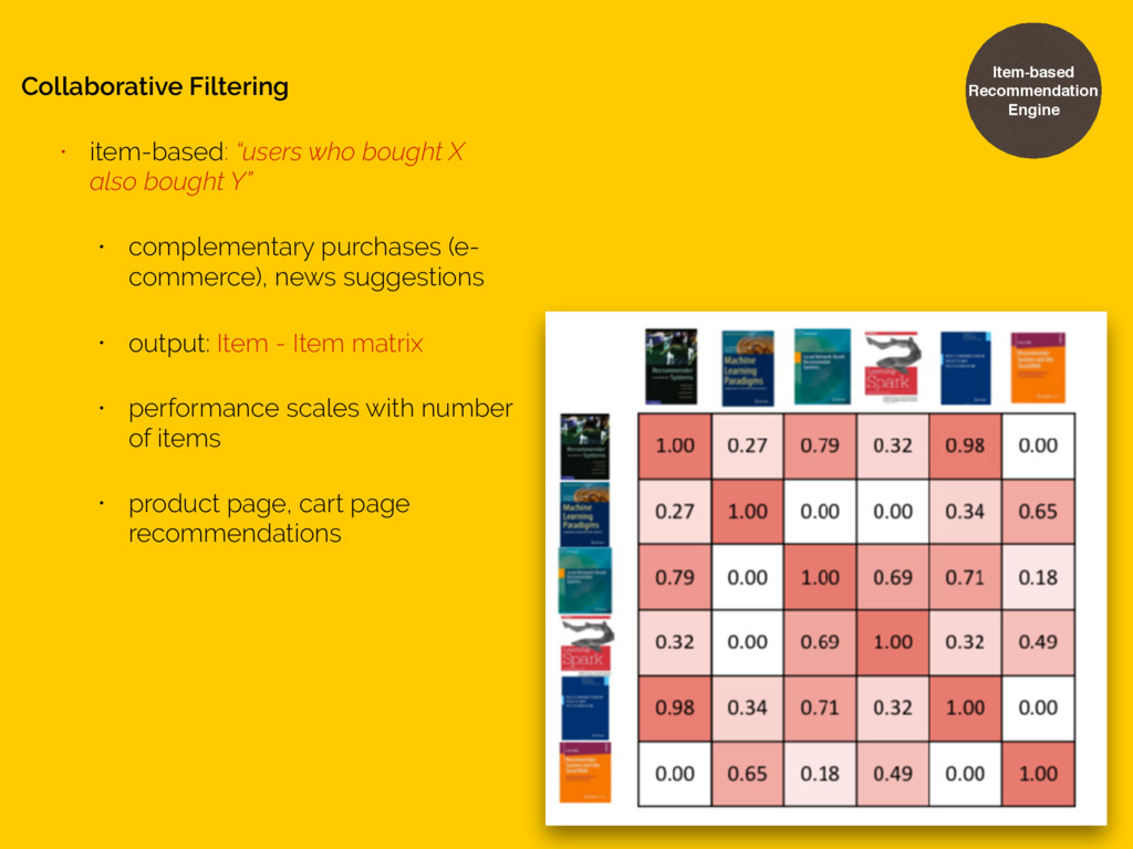 "Collaborative Filtering • item-based: ""users wh..."
