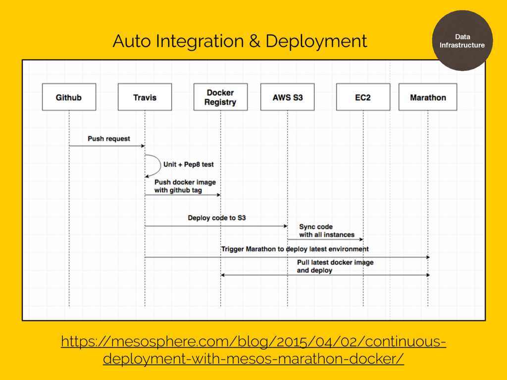 Data Infrastructure Auto Integration & Deployme...