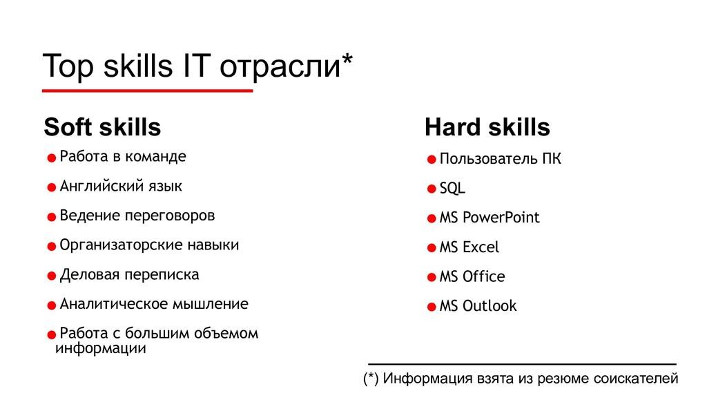 Top skills IT отрасли* •Пользователь ПК •SQL •M...