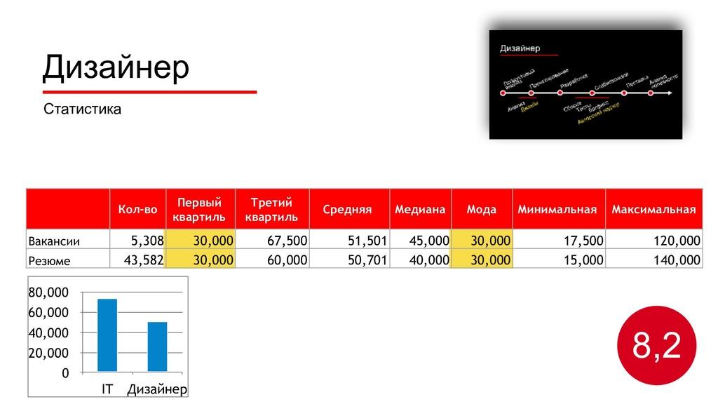 Дизайнер Статистика 8,2 0 20,000 40,000 60,000 ...