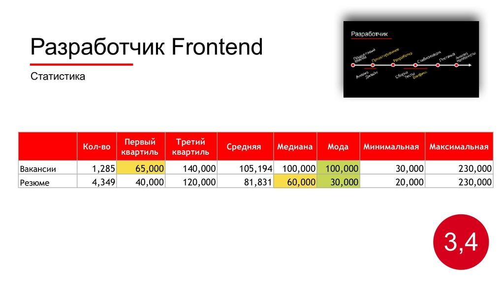 Разработчик Frontend Статистика 3,4 Кол-во Перв...