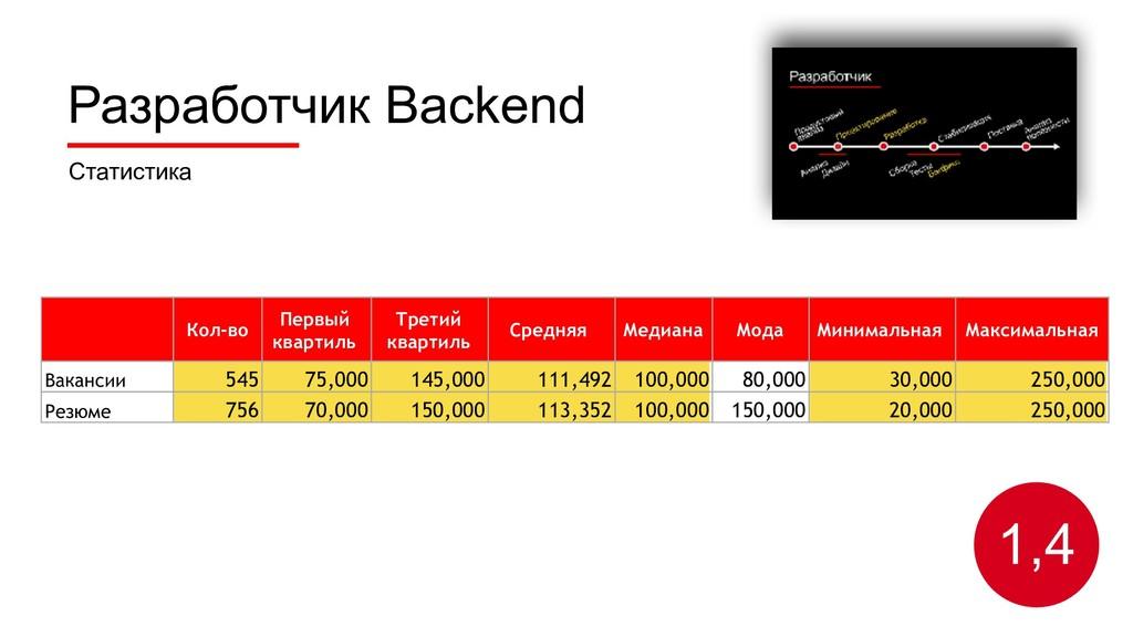 Разработчик Backend Статистика 1,4 Кол-во Первы...