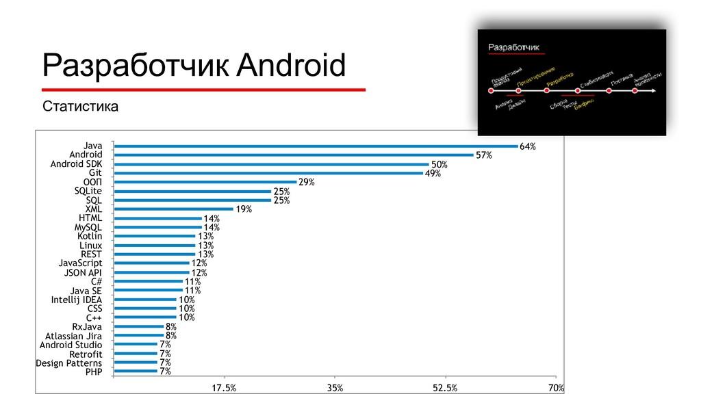 Java Android Android SDK Git ООП SQLite SQL XML...
