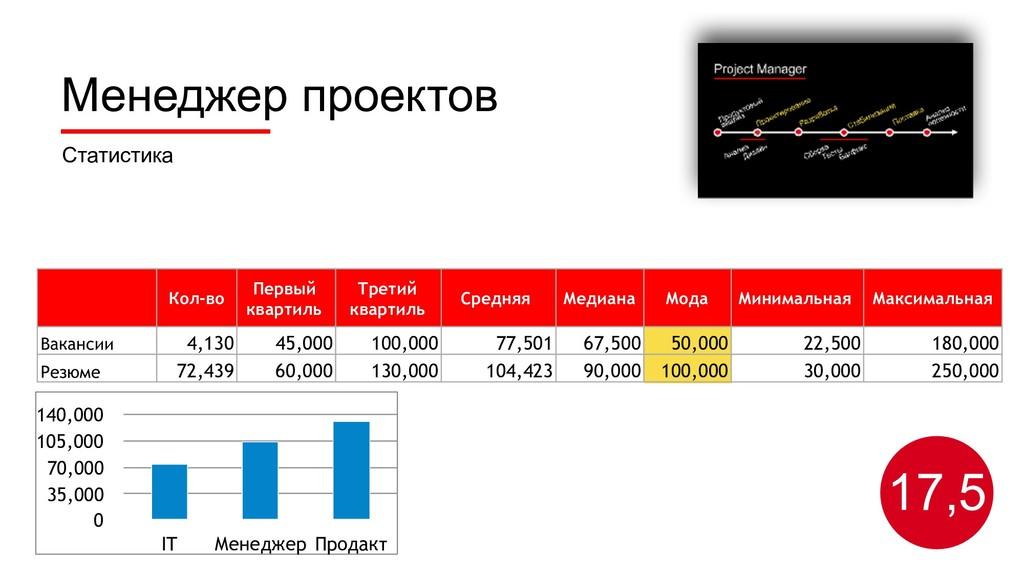 Статистика 17,5 Кол-во Первый квартиль Третий к...