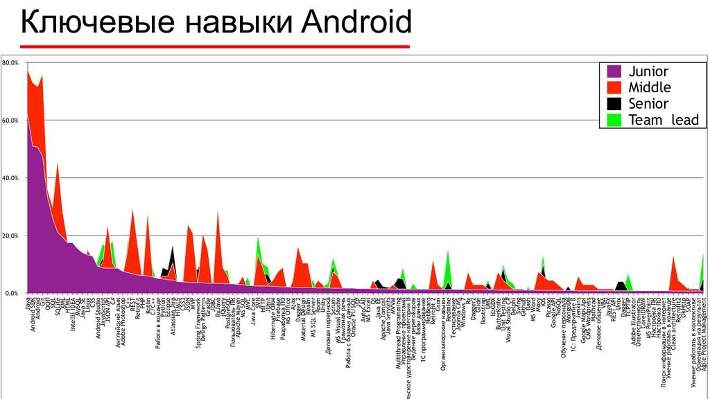 Ключевые навыки Android 0.0% 20.0% 40.0% 60.0% ...