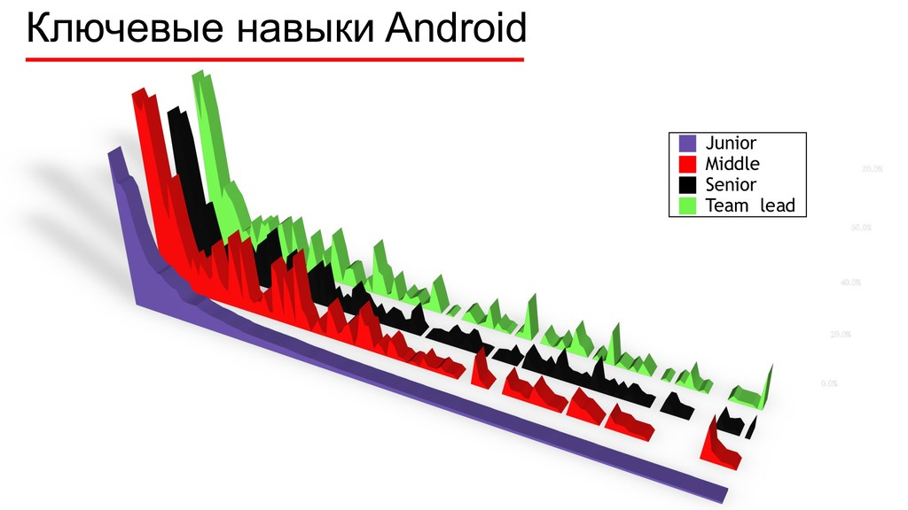 Ключевые навыки Android Junior Middle Senior Te...