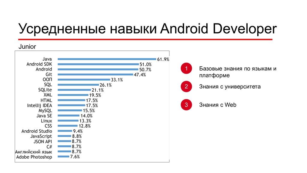 Усредненные навыки Android Developer Junior Jav...