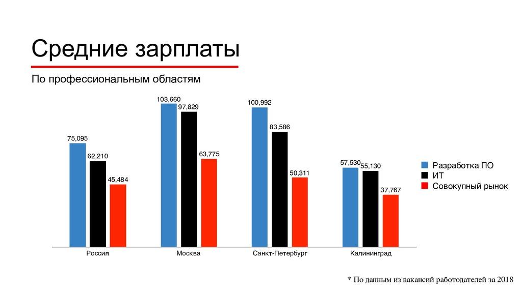 Средние зарплаты Россия Москва Санкт-Петербург ...