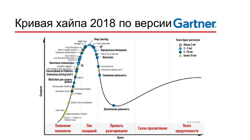 Кривая хайпа 2018 по версии Появление технологи...