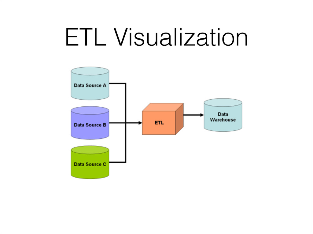 ETL Visualization