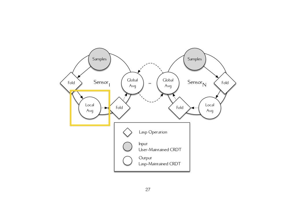 Sensor1 Samples Local Avg Fold Global Avg Senso...