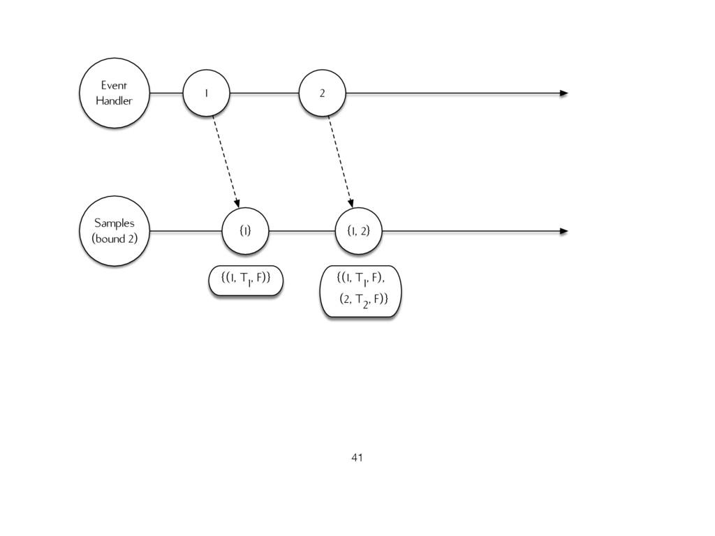 Samples (bound 2) Event Handler {1} {(1, T1, F)...