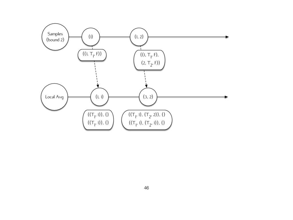 Samples (bound 2) Local Avg {1} {(1, T1, F)} {1...