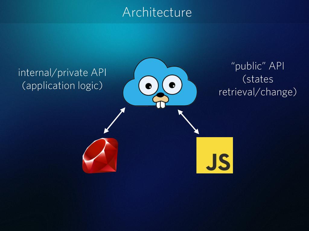 Architecture internal/private API (application ...