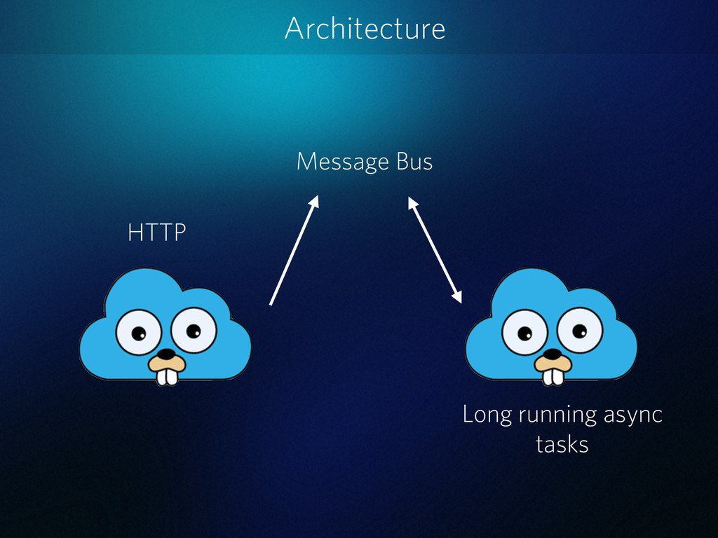 Architecture HTTP Message Bus Long running asyn...