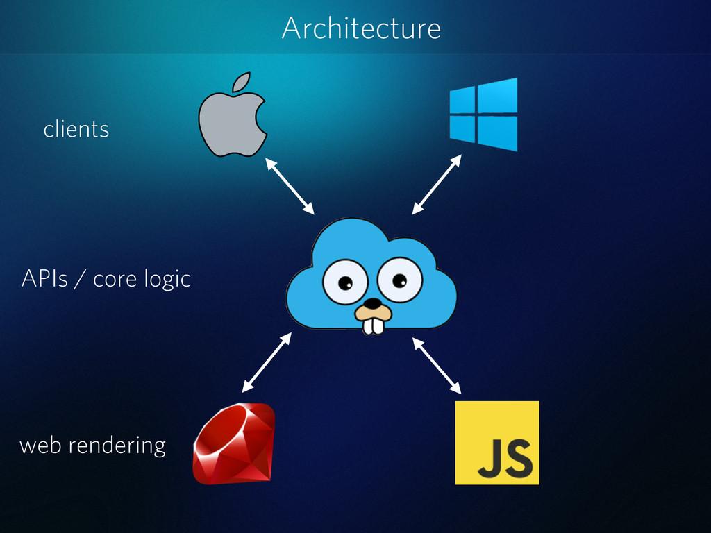 Architecture clients APIs / core logic web rend...