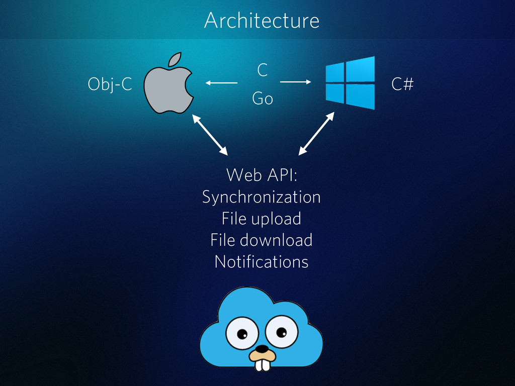 Architecture Web API: Synchronization File uplo...