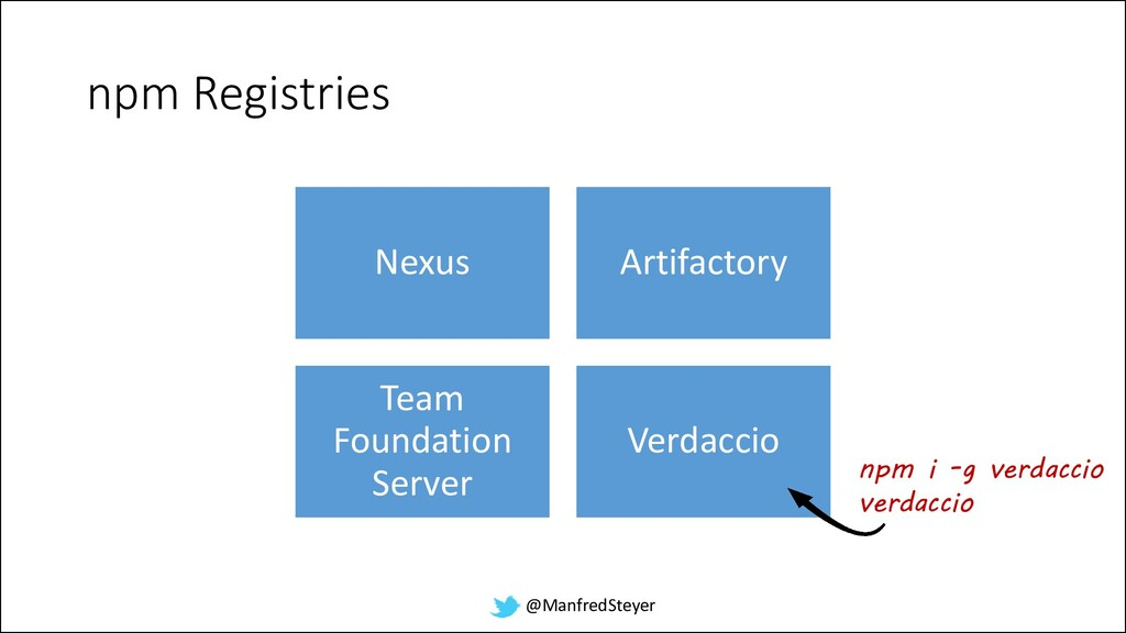 @ManfredSteyer npm Registries Nexus Artifactory...