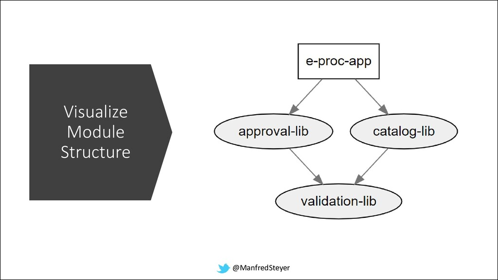 @ManfredSteyer Visualize Module Structure