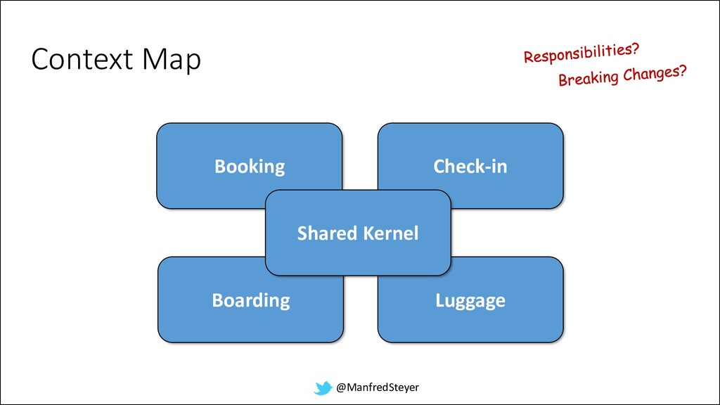 @ManfredSteyer Luggage Booking Context Map Chec...