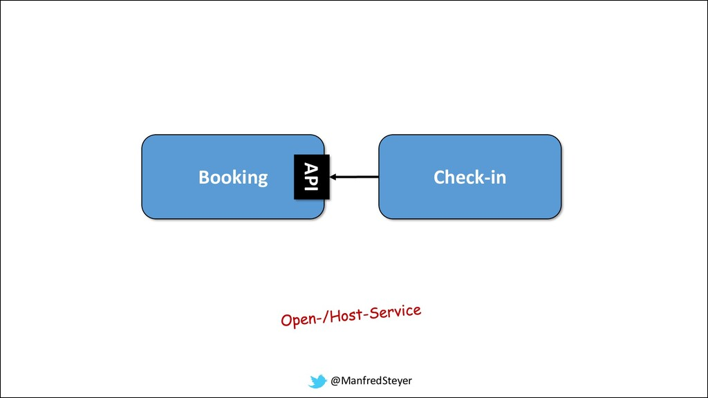 @ManfredSteyer Booking Check-in API