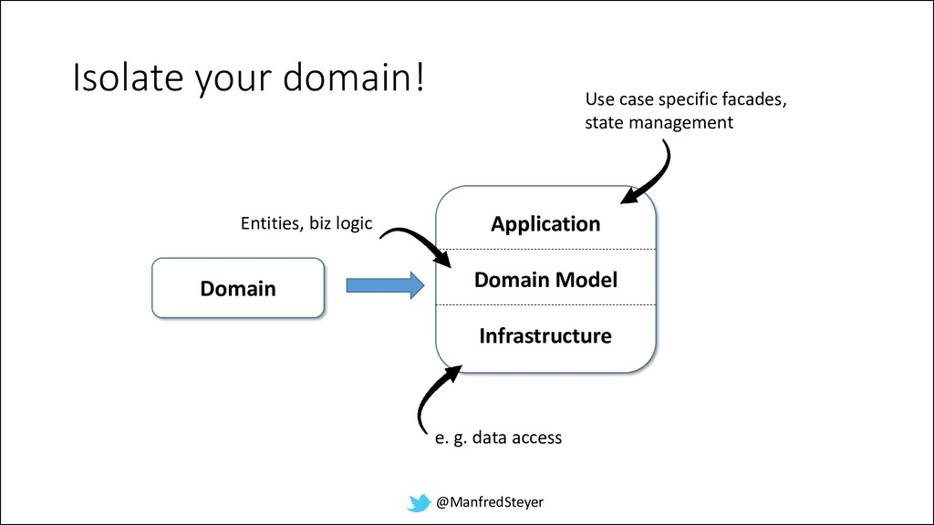 @ManfredSteyer Application Domain Model Infrast...