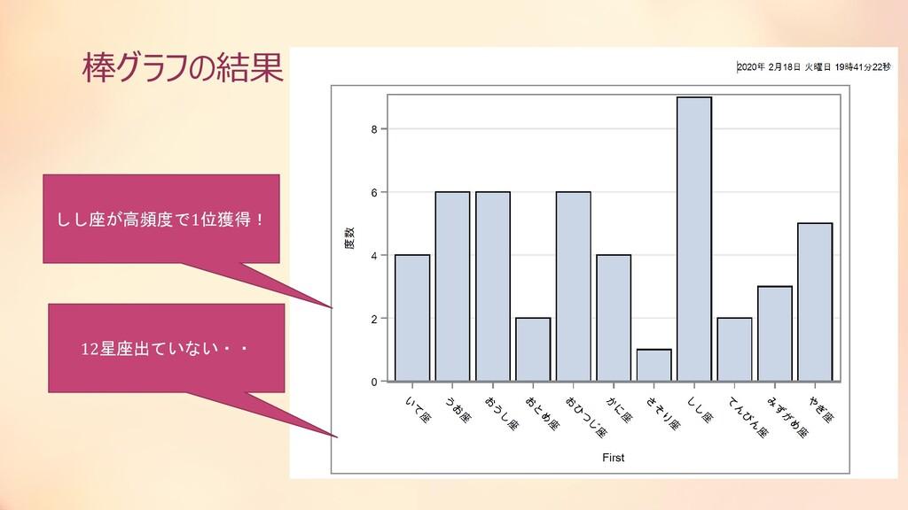 棒グラフの結果 しし座が高頻度で1位獲得! 12星座出ていない・・