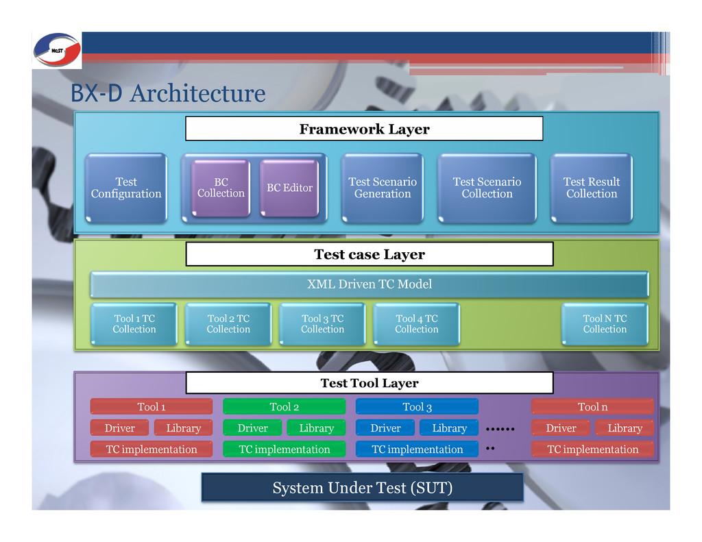 BX-D Architecture Test Configuration Test Scena...