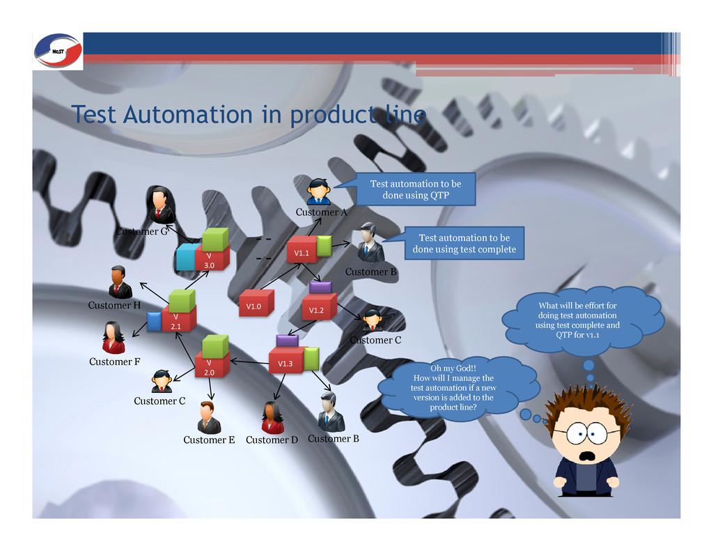 Test Automation in product line V1.1 V 3.0 - - ...