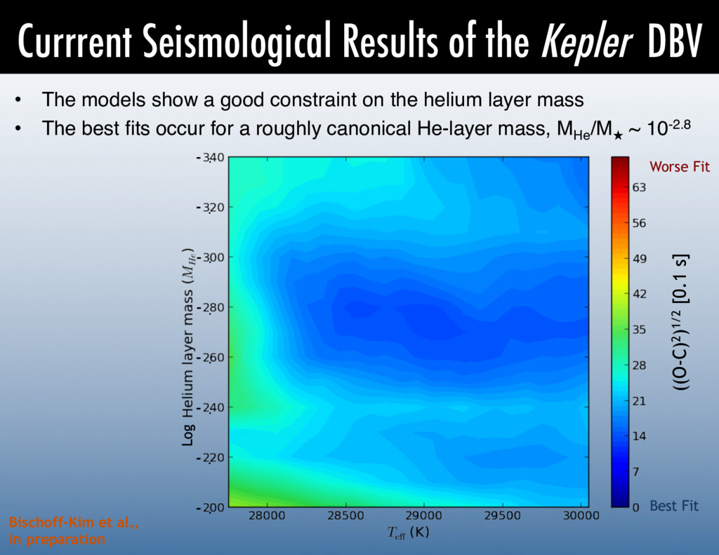 Currrent Seismological Results of the Kepler DB...