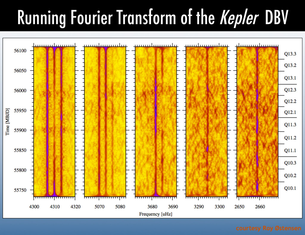Running Fourier Transform of the Kepler DBV cou...