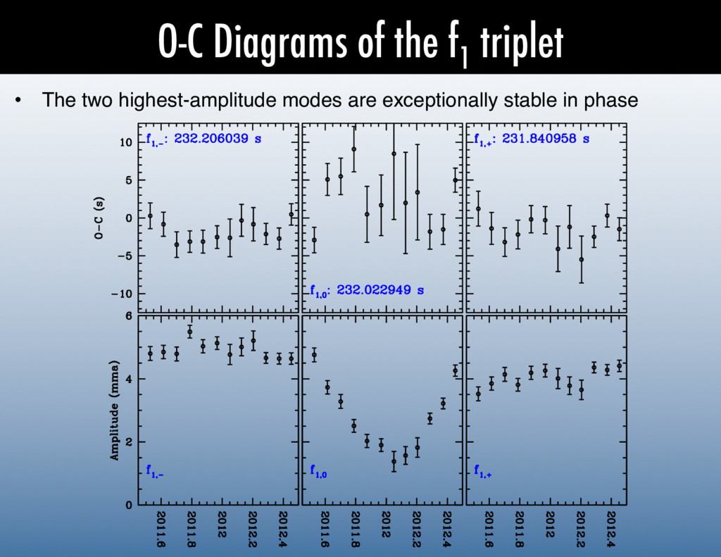 O-C Diagrams of the f 1 triplet •  The two high...