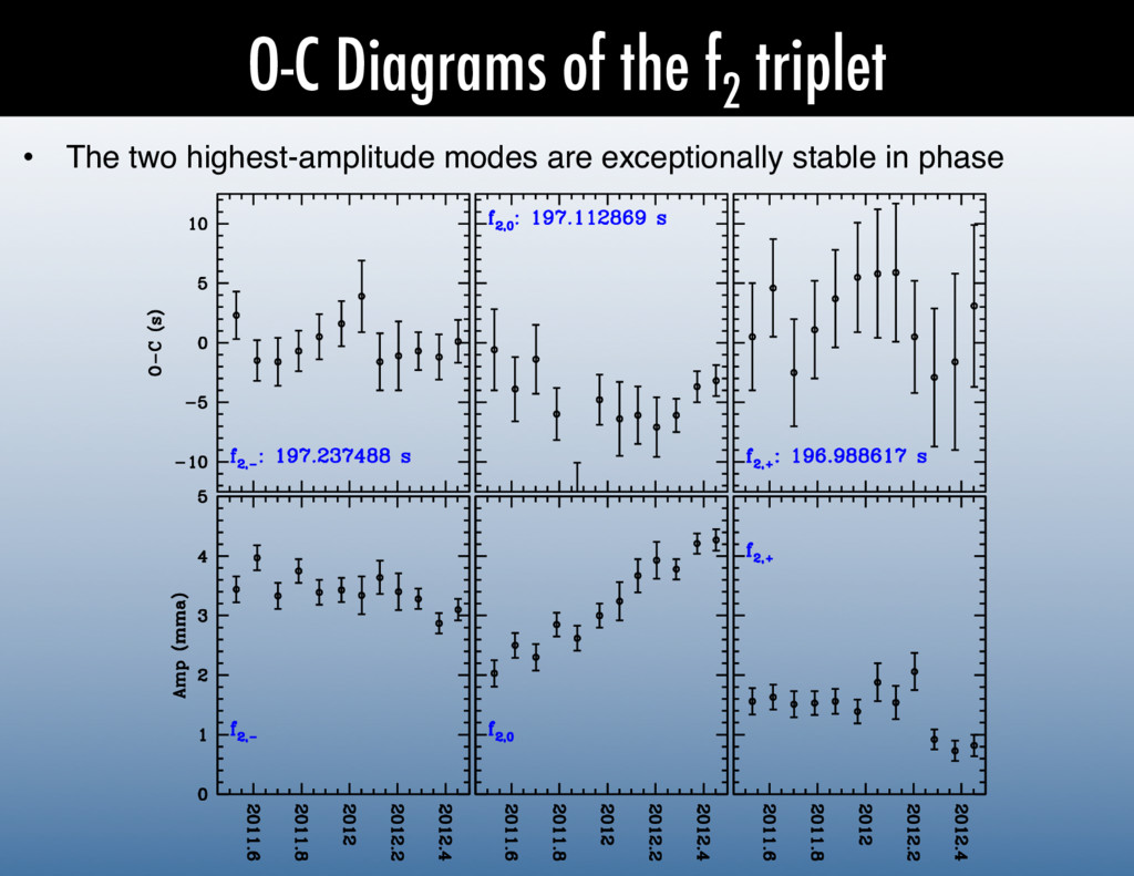 O-C Diagrams of the f 2 triplet •  The two high...