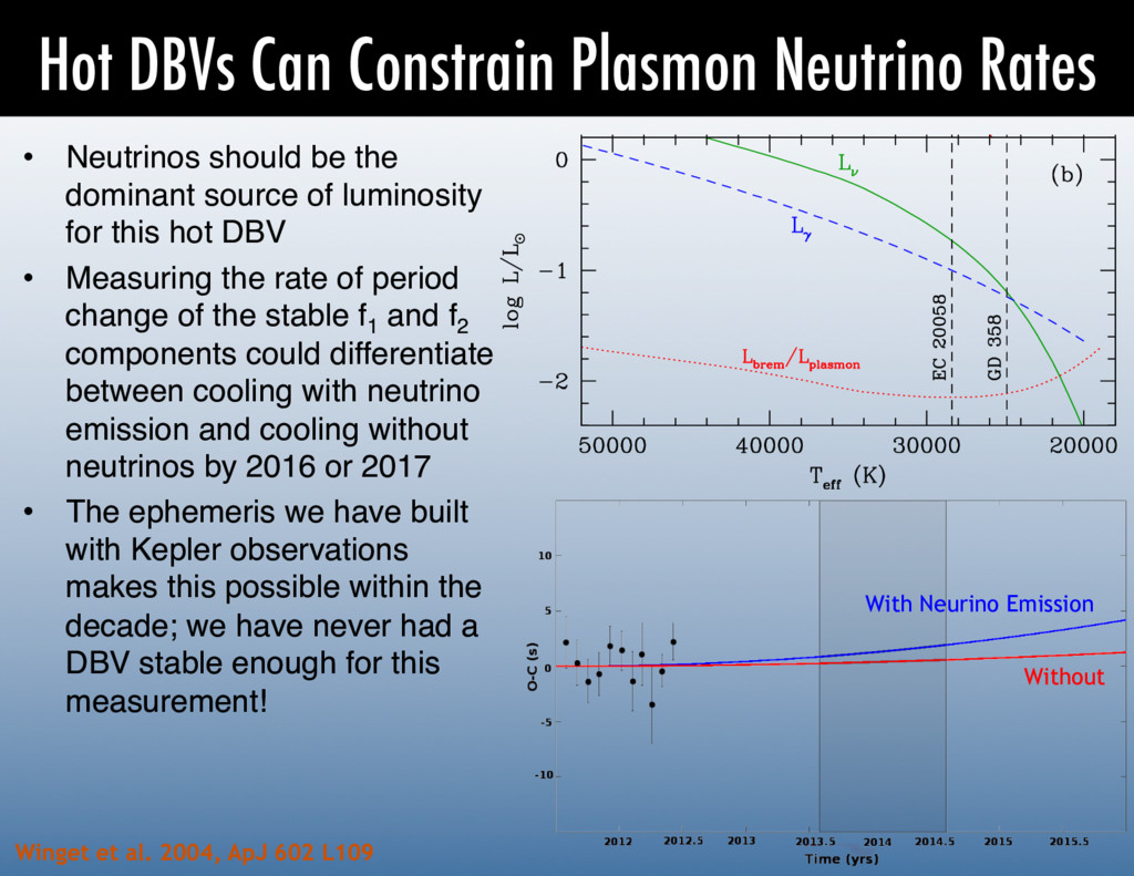 Hot DBVs Can Constrain Plasmon Neutrino Rates •...