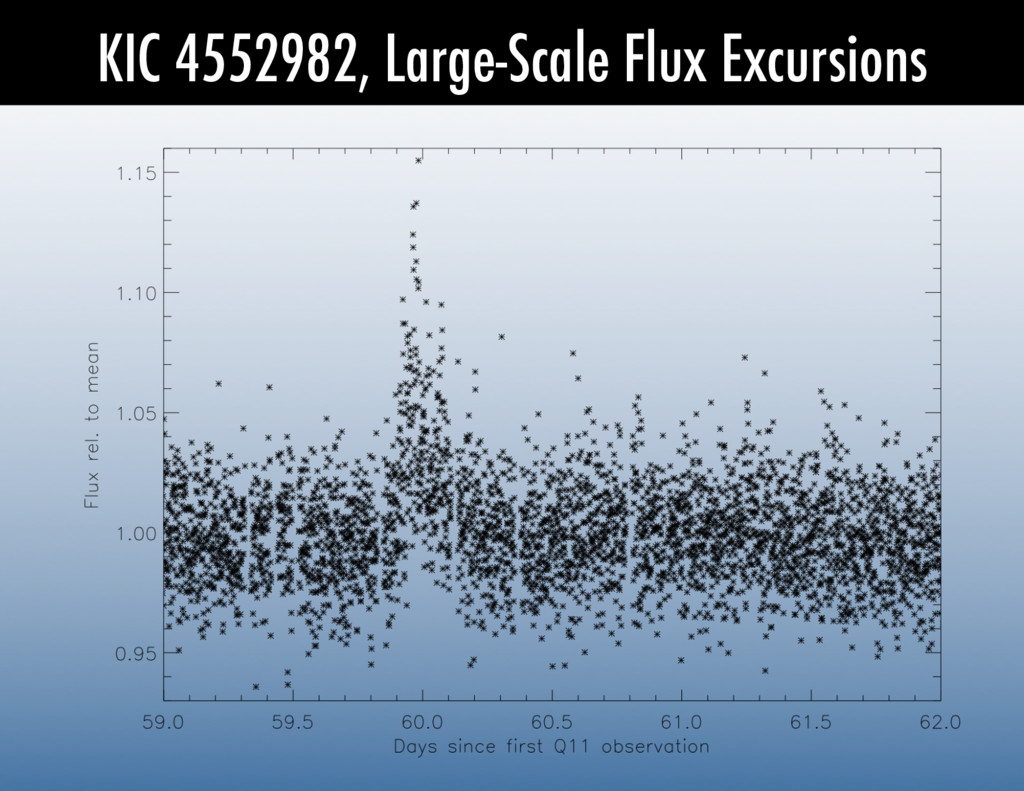 KIC 4552982, Large-Scale Flux Excursions