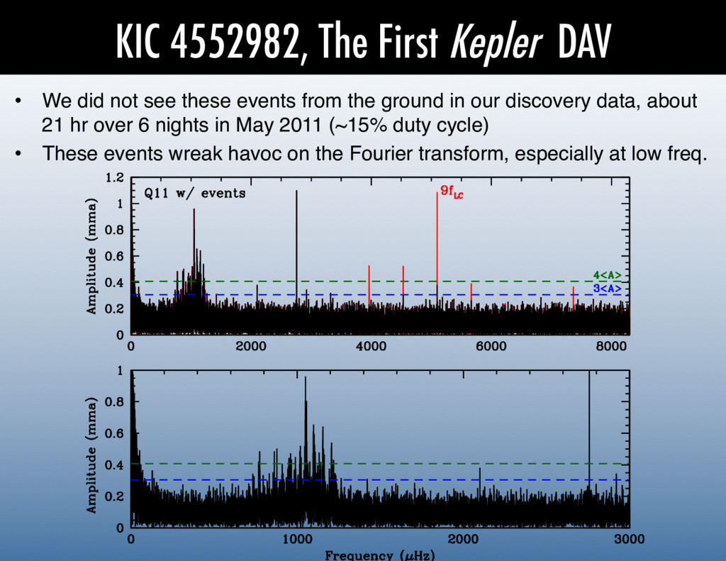 KIC 4552982, The First Kepler DAV •  We did not...