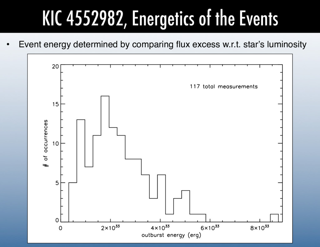 KIC 4552982, Energetics of the Events •  Event ...