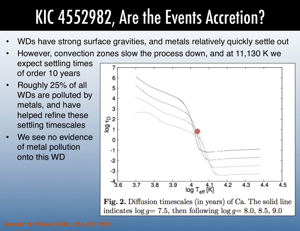 KIC 4552982, Are the Events Accretion? log g 7....