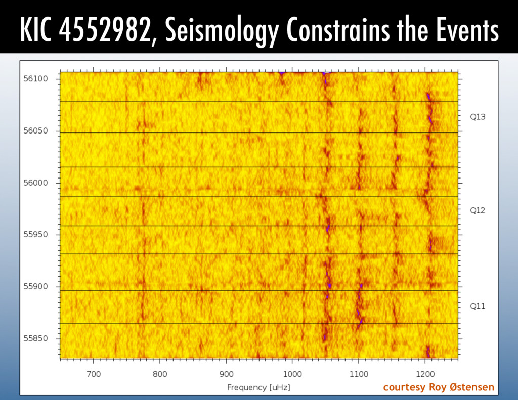 KIC 4552982, Seismology Constrains the Events c...