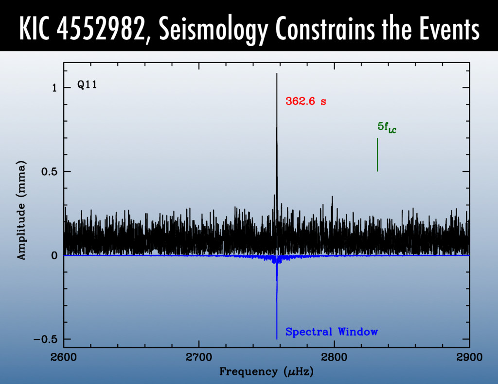 KIC 4552982, Seismology Constrains the Events
