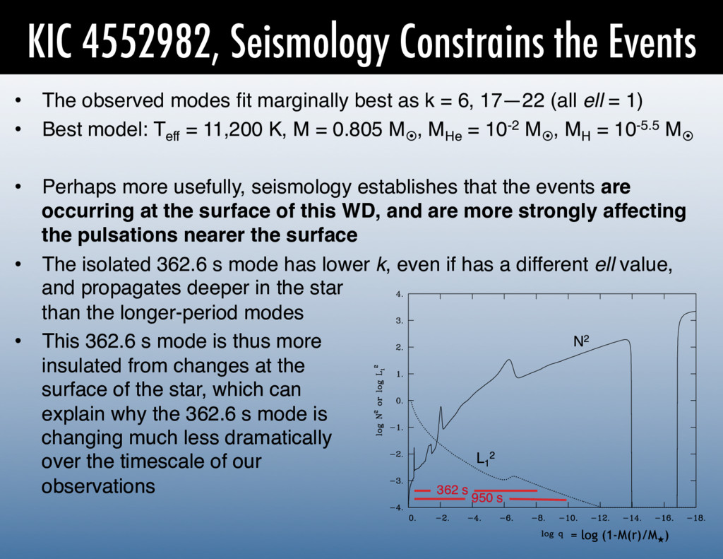 KIC 4552982, Seismology Constrains the Events N...