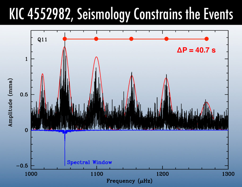 KIC 4552982, Seismology Constrains the Events Δ...
