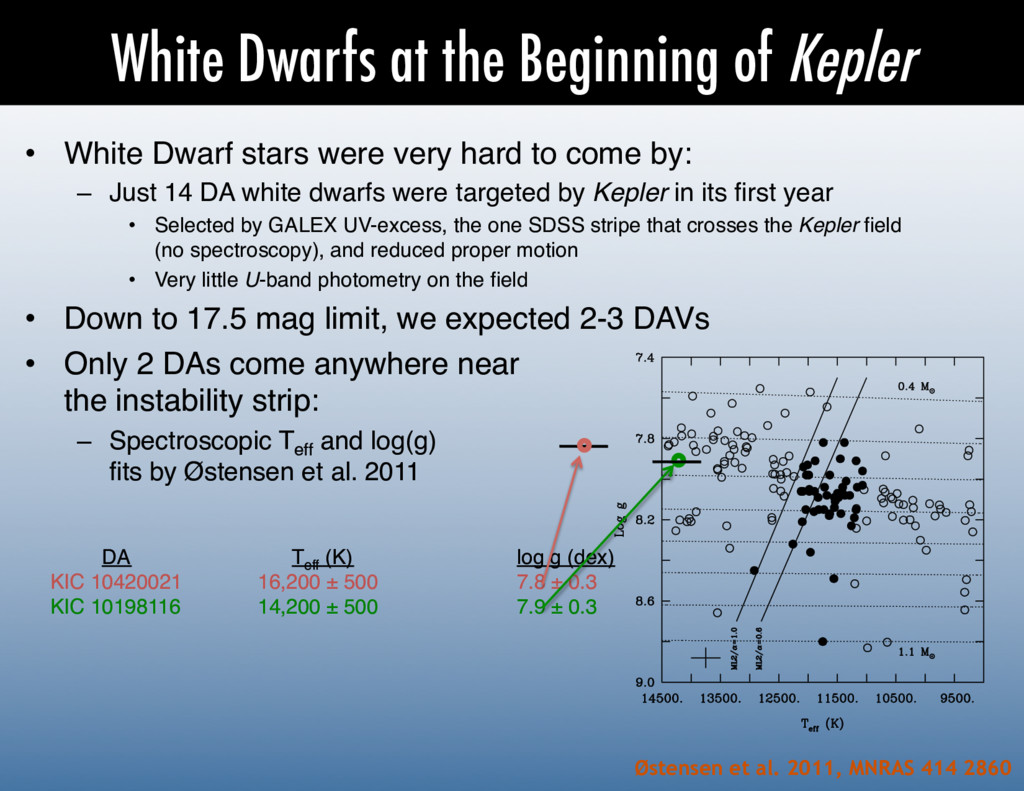 White Dwarfs at the Beginning of Kepler Østense...